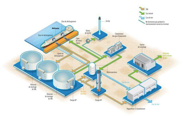 Avec ses 3 réservoirs de 190 000m3, le terminal devrait stocker et regazéifier 13 milliards de m3 de GNL par an