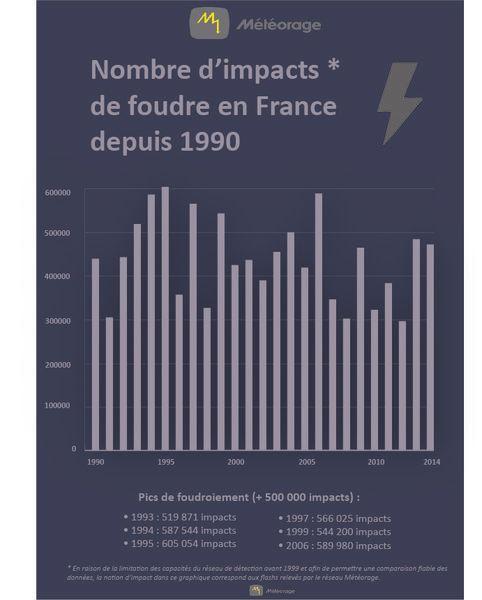 Le niveau de foudroiement en France varie d'une année à l'autre, selon le bilan de Météorage