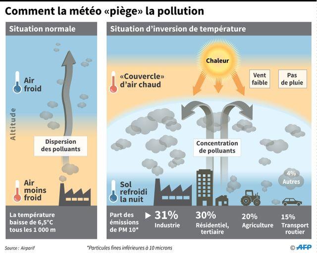 """Explication du """"piège à particules fines"""" qui entraîne un pic de pollution"""