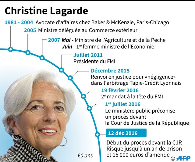 Le parcours de Christine Lagarde