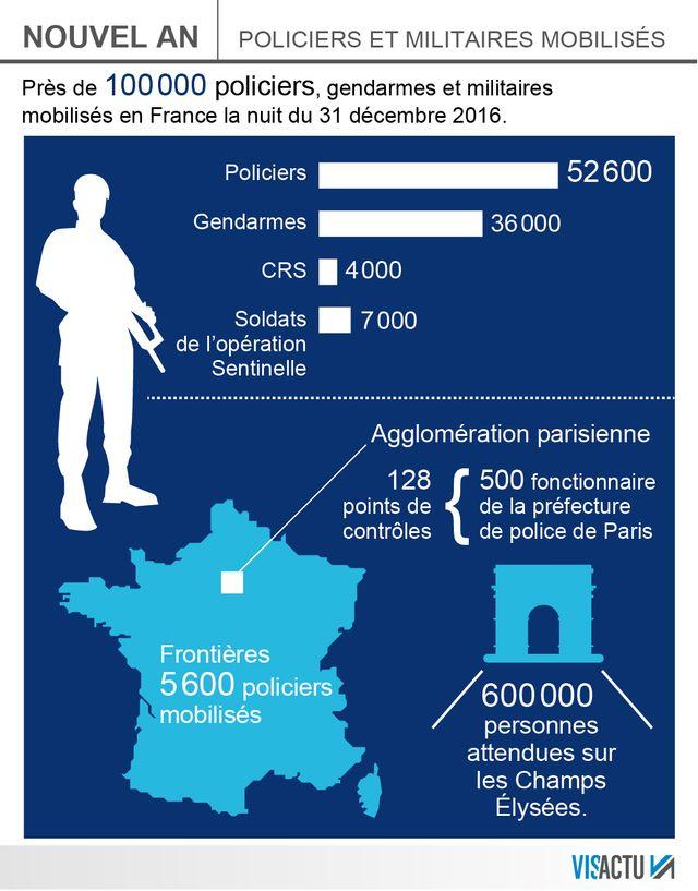 Sécurité renforcée en France pour le jour de l'An