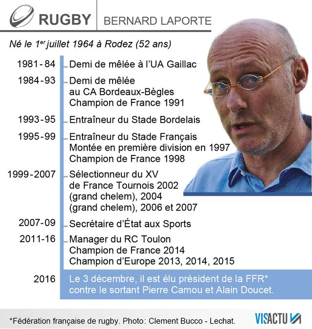 Bernard Laporte, une carrière de rugbyman