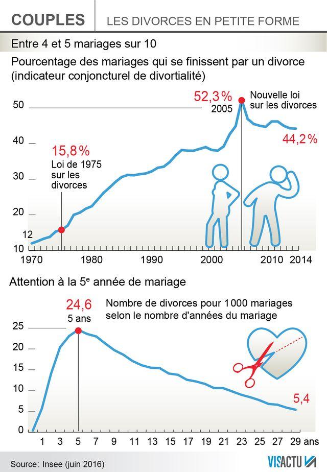 Le nombre de divorces est en baisse