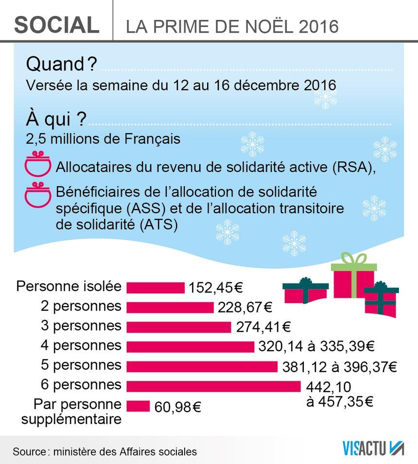16 000 Allocataires Du Rsa Vont Toucher La Prime De Noel Dans La Loire