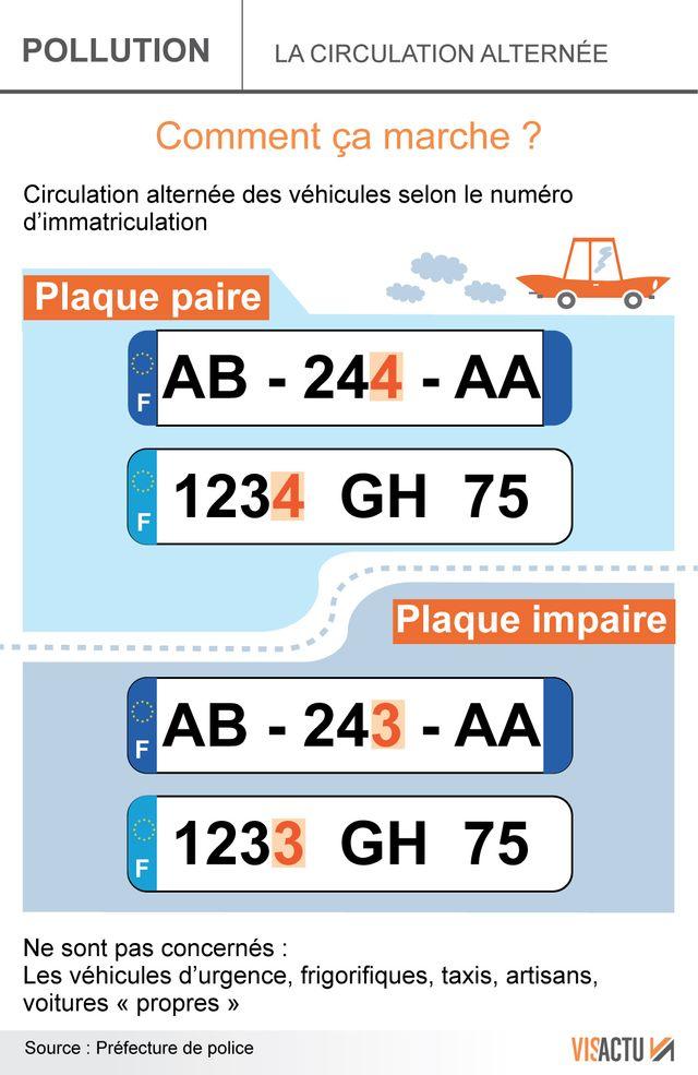 Circulation alternée à Lyon et Villeurbanne ce jeudi