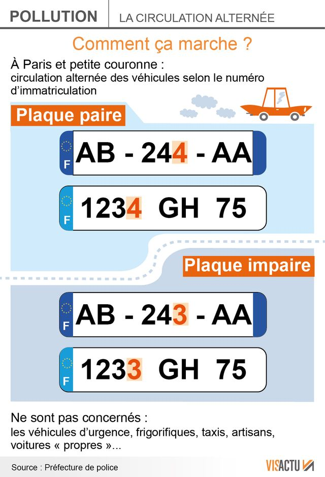 Circulation alternée à Paris : mode d'emploi