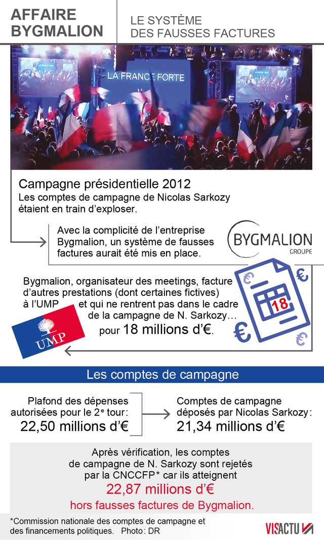 Infographie Affaire Bygmalion
