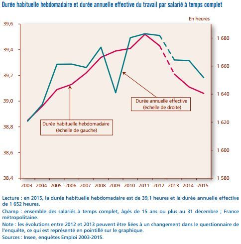 Extrait du rapport Dares sur la durée hebdomadaire du temps de travail 2015