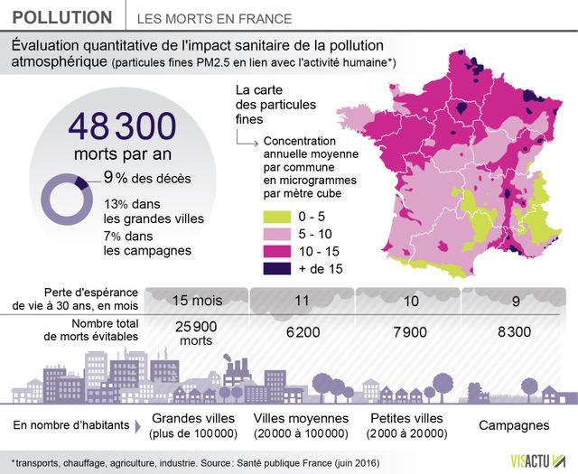Certaines régions françaises polluées toute l'année