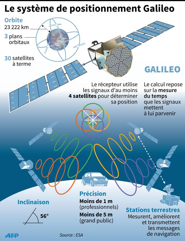 Galileo, le fonctionement