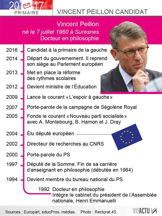 Vincent Peillon candidat