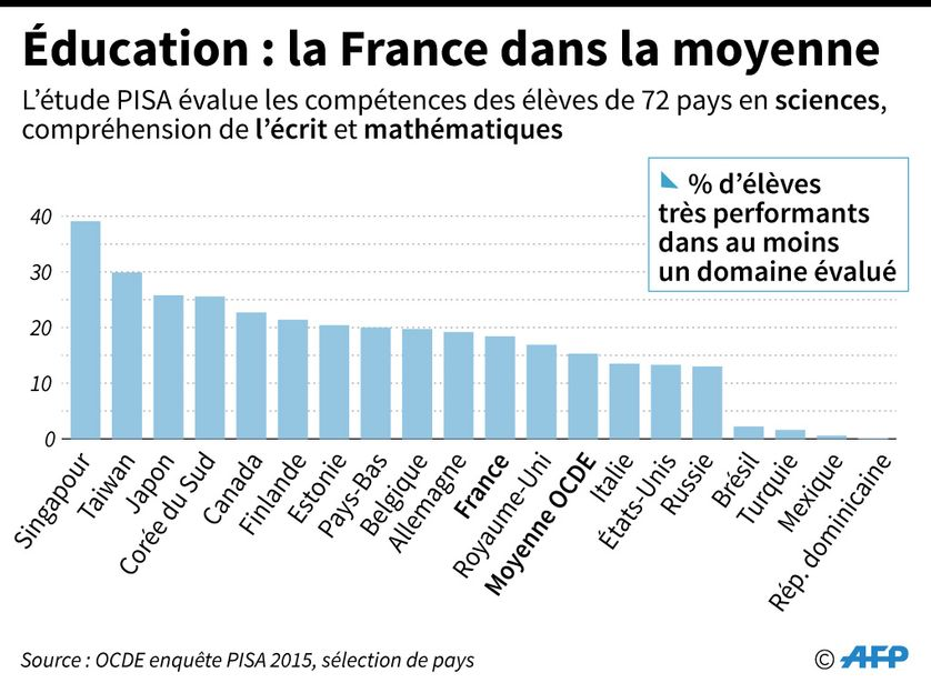 Résultats de l'enquête PISA 2015- OCDE - EDUCATION - SOCIAL - FRANCE
