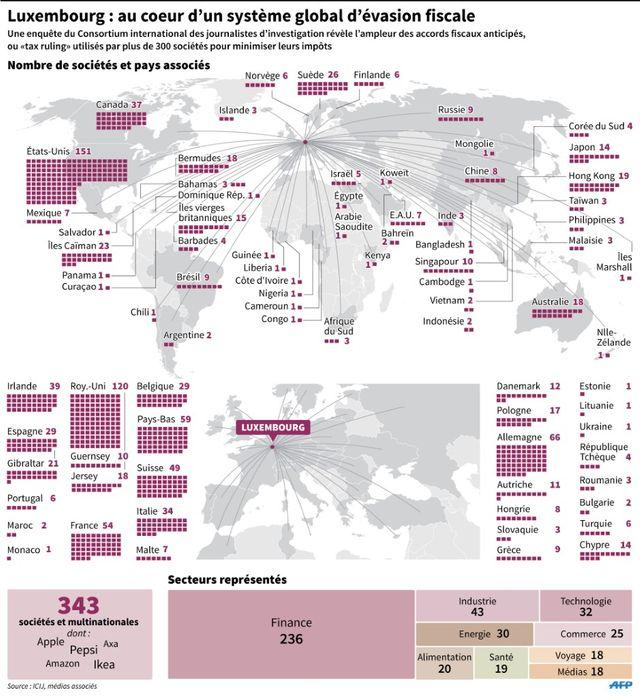 LuxLeaks : nombre de sociétés ayant conclu un accord fiscal avec le Luxembourg