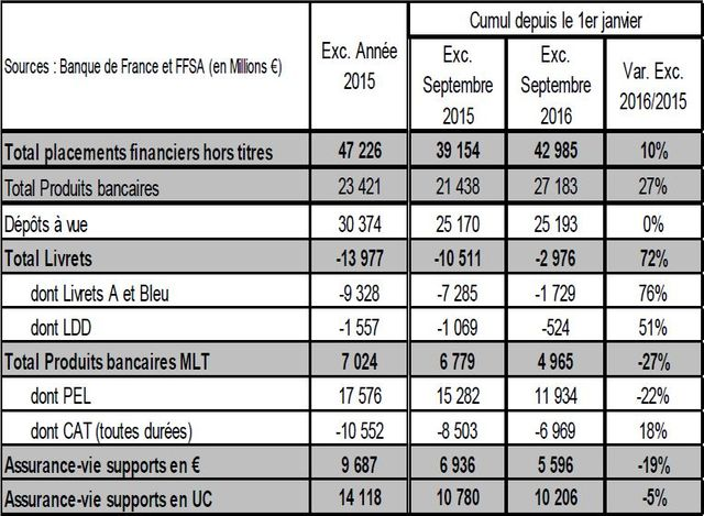 Tableau de données compilées par le groupe BPCE
