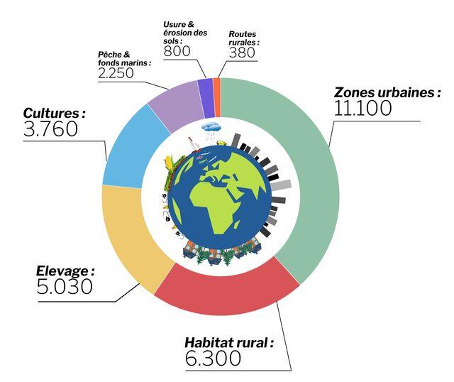 La part des différents modes de vie dans la technosphère (en milliards de tonnes)