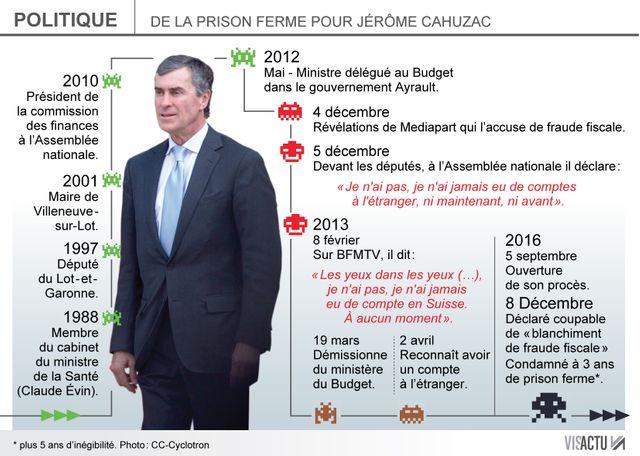 Le parcours de Jérôme Cahuzac