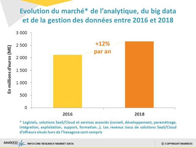 Evolution du marché global de l'analytique du big data et de la gestion de données