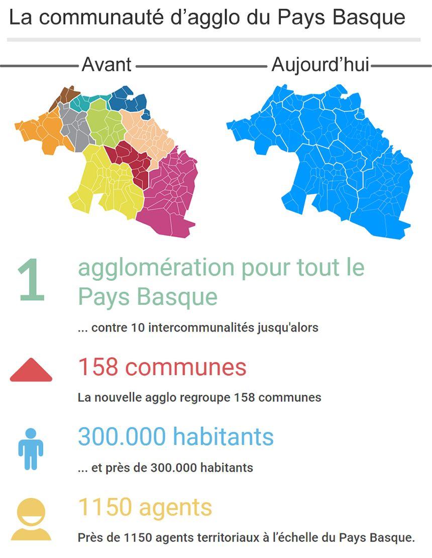 La communauté d'agglomération du Pays Basque, c'est quoi ?