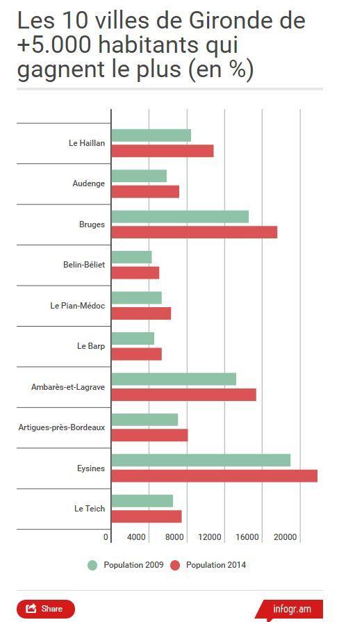 Les villes qui gagnent des habitants en Gironde.