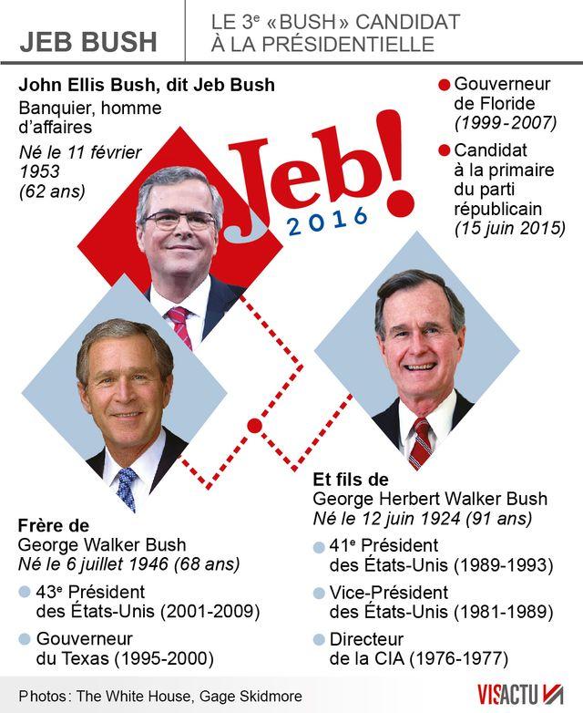 Bush et la politique, une affaire de famille