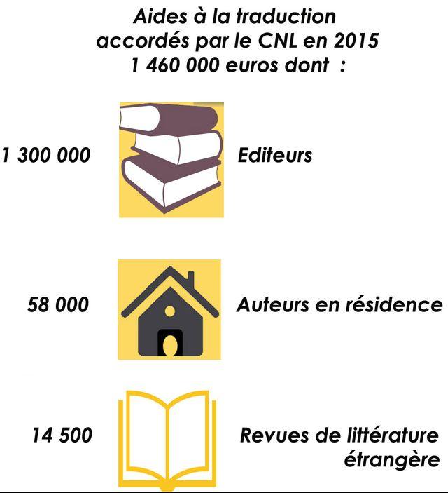 Bilan des aides du CNL en faveur de la littérature étrangère en France en 2015