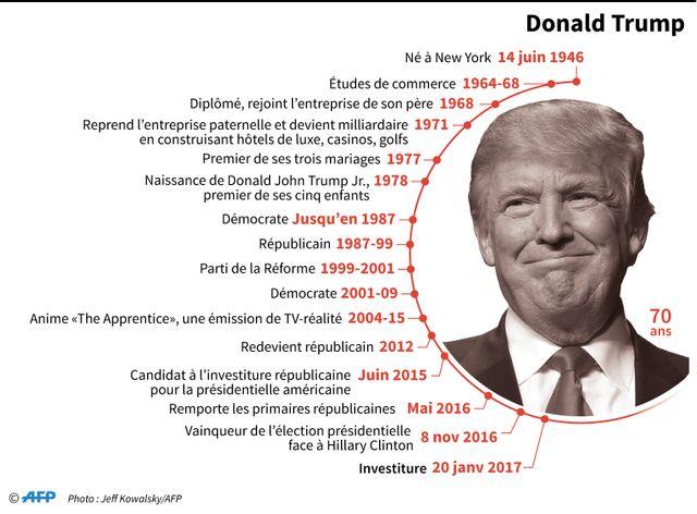 Donald Trump devient ce 20 janvier le 45 ème président des Etats-Unis