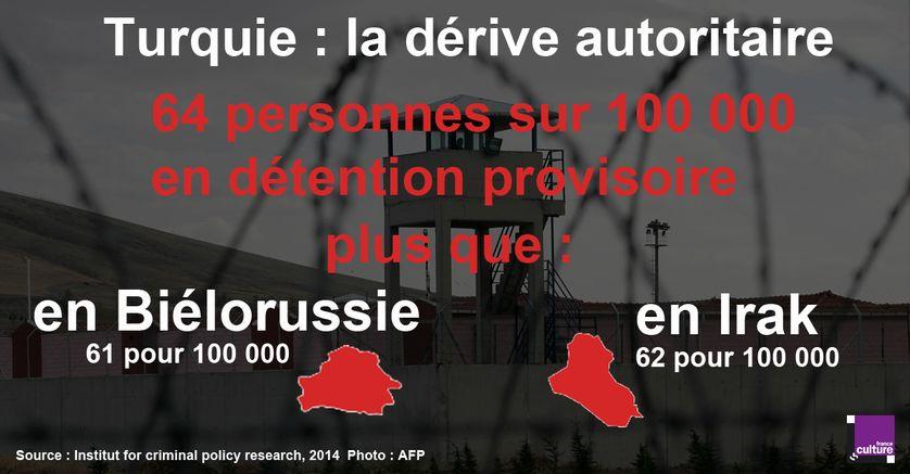 Un grand nombre de détentions provisoires en Turquie