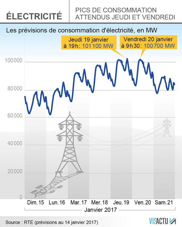 Les pics de consommation électrique attendus jeudi et vendredi