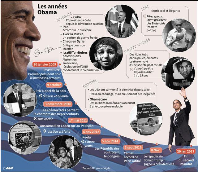 Les années Obama