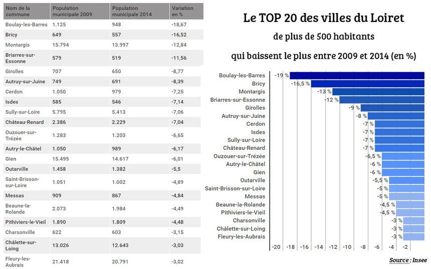 Les 20 villes du Loiret qui baissent le plus entre 2009 et 2014.