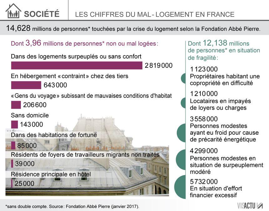 Les chiffres du mal-logement en France