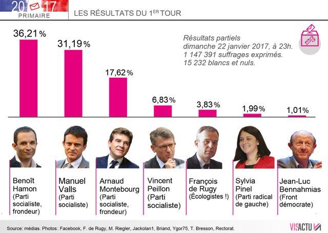 Résultats partiels affichés par la Haute Autorité chargée du scrutin, sur  1 147 391 suffrages exprimés.