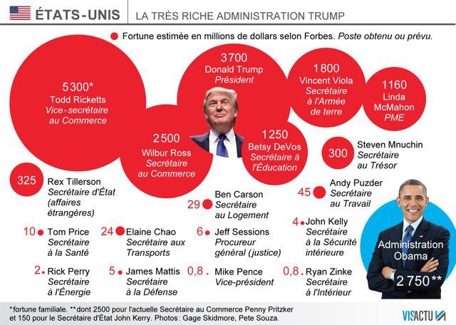 La future administration Trump, la plus riche de l'Histoire des Etats-Unis