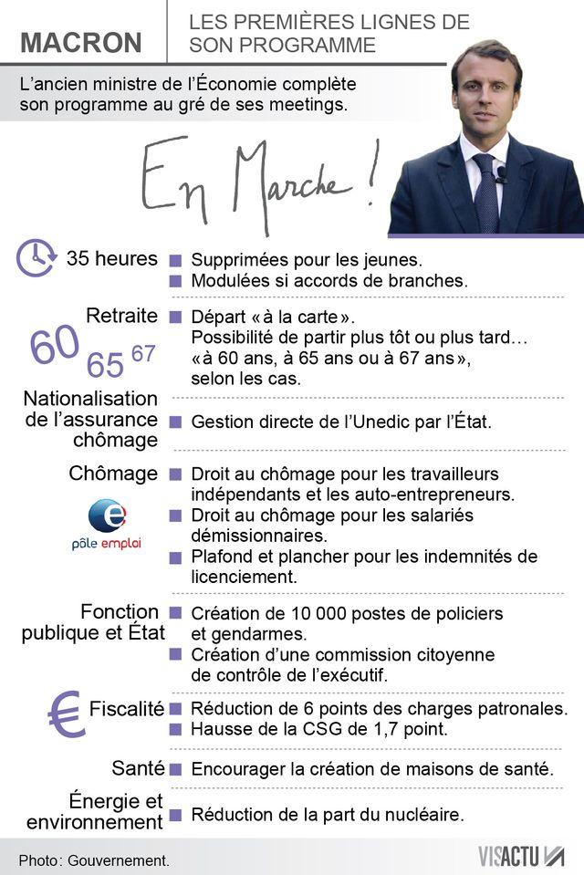 Les premières lignes du programme d'Emmanuel Macron
