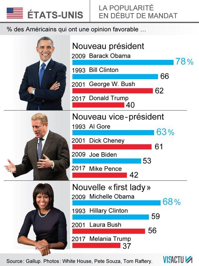 Trump, le plus fort taux d'impopularité pour un nouveau Président