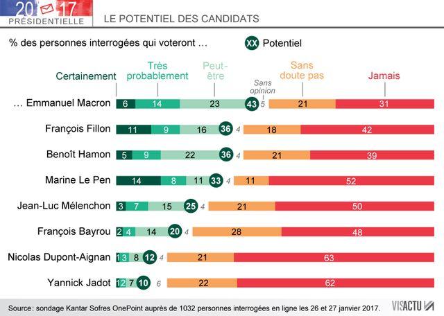 Le potentiel des candidats de la présidentielle 2017