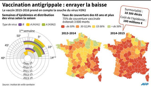 Evolution des épidémies de 2009 à 2014, en France métropolitaine et du taux de couverture vaccinale des plus de 65 ans en 2013-14 et 2014-15