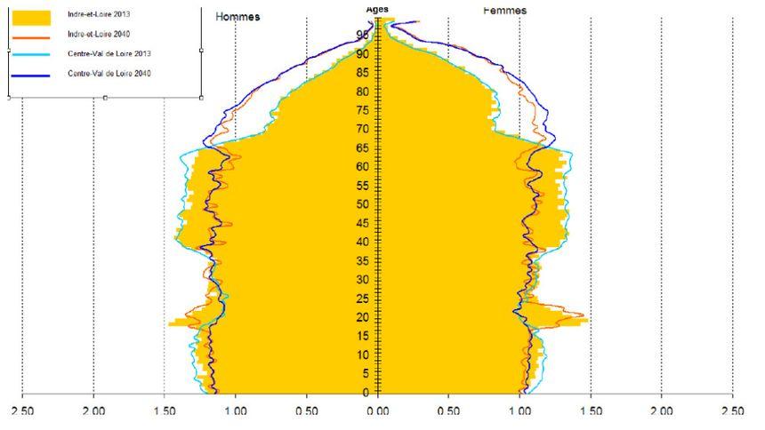 Profil démographique de l'Indre-et-Loire - Pyramide des âges