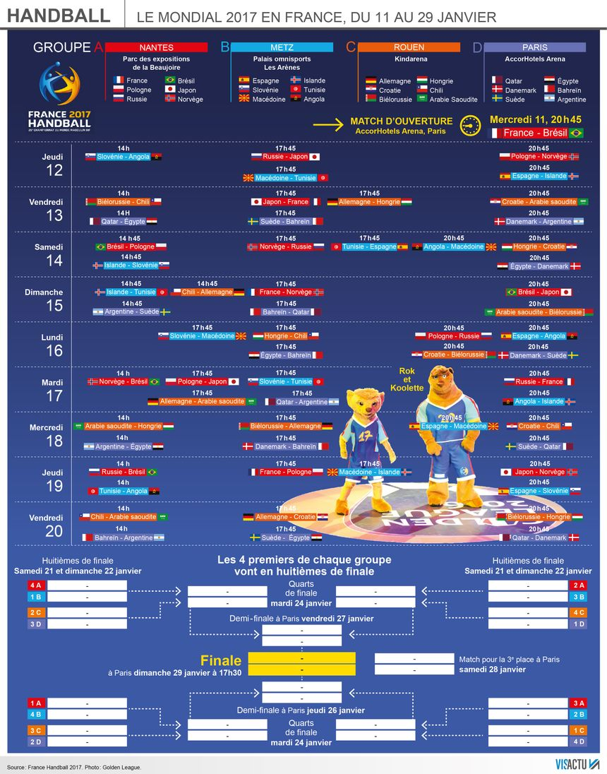 Le calendrier complet des mondiaux de handball en France