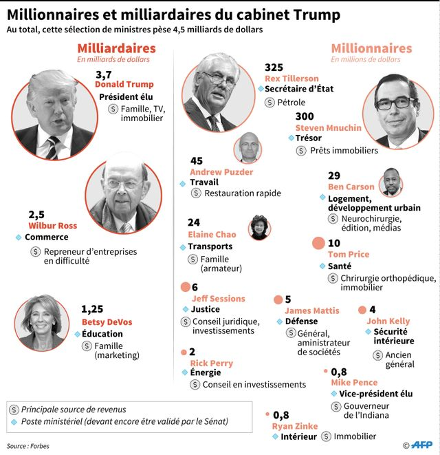 Les millionnaires de l'administration Trump