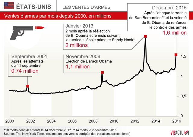 L'augmentation des ventes d'armes aux Etats-Unis