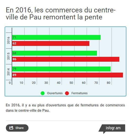 Les ouvertures/fermetures de commerces dans le centre-ville de Pau ces trois dernières années.
