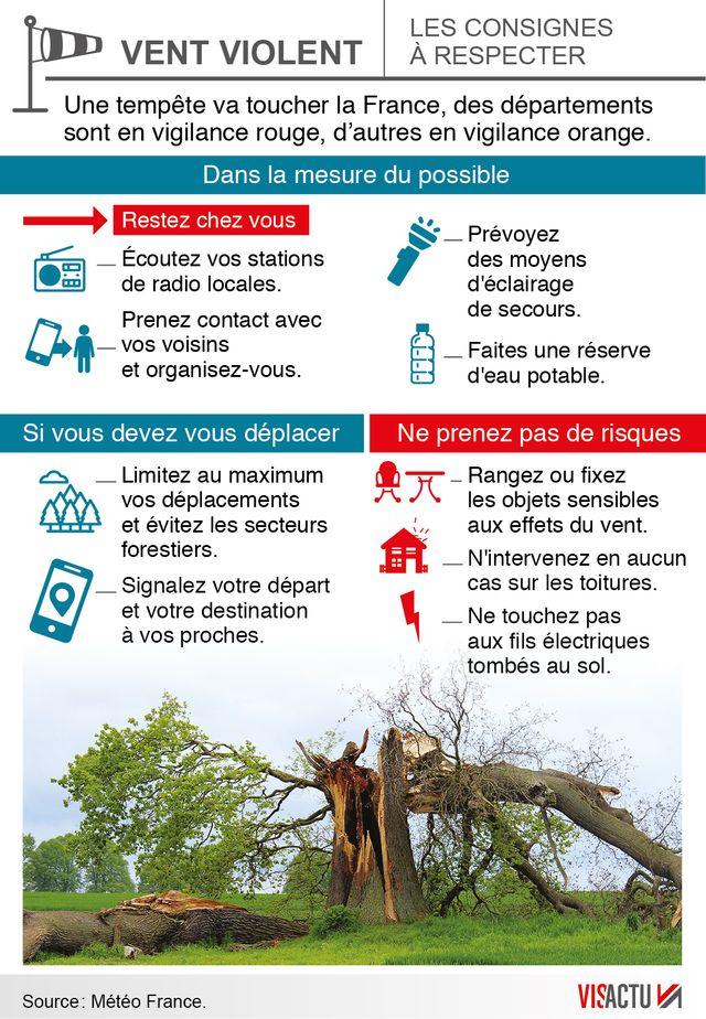 Les consignes à respecter en cas de tempête