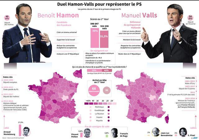 Qui de Benoît Hamon ou Manuel Valls pour représenter le Parti socialiste ?