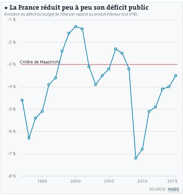 Le budget de l'Etat, son déficit et Maastricht