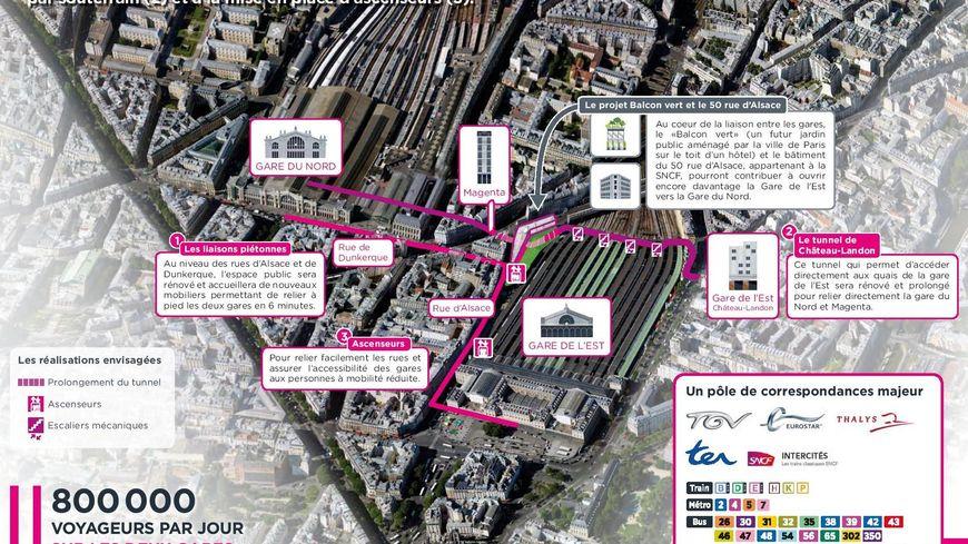 Le projet de liaison gare du Nord/gare de l'Est