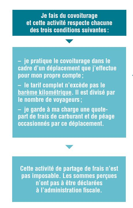Economie collaborative : le covoiturage