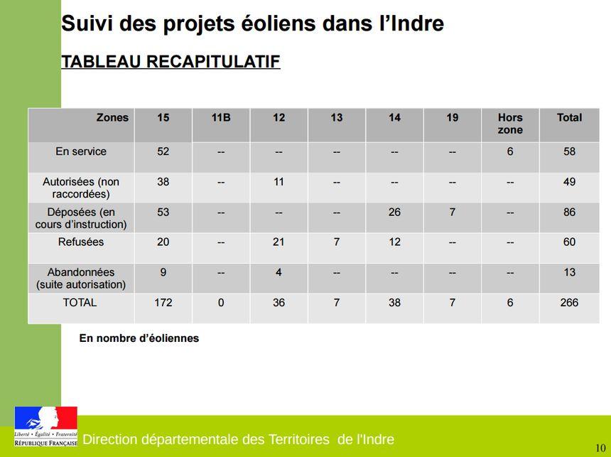 Les chiffres de l'implantation de l'éolien dans l'Indre.