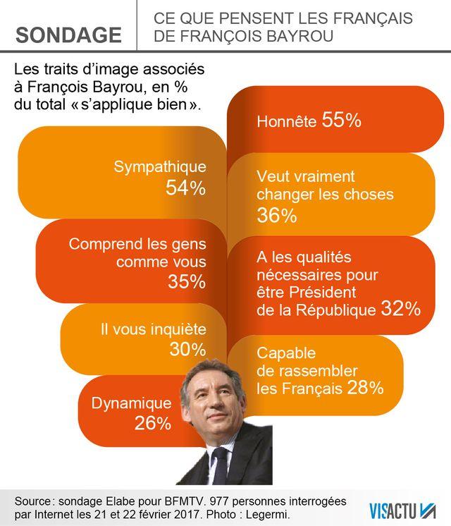 Que pensent les Français de François Bayrou