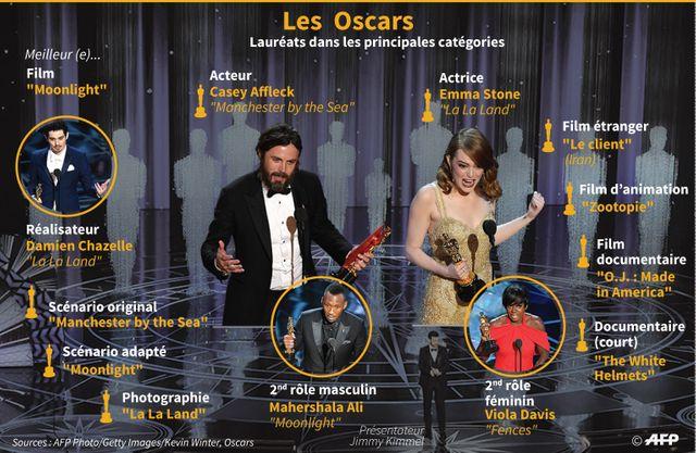 Les lauréats des Oscars 2017